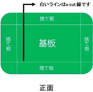 プリント基板製造:面付け(パネライズ)設計